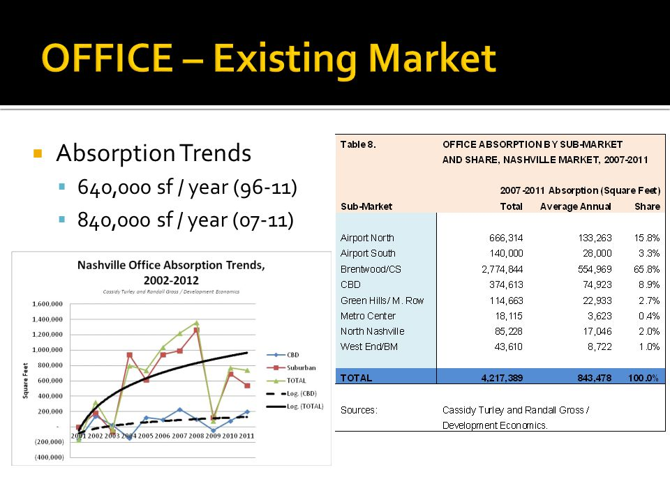 Absorption Trends 640,000 sf / year (96-11) 840,000 sf / year (07-11)