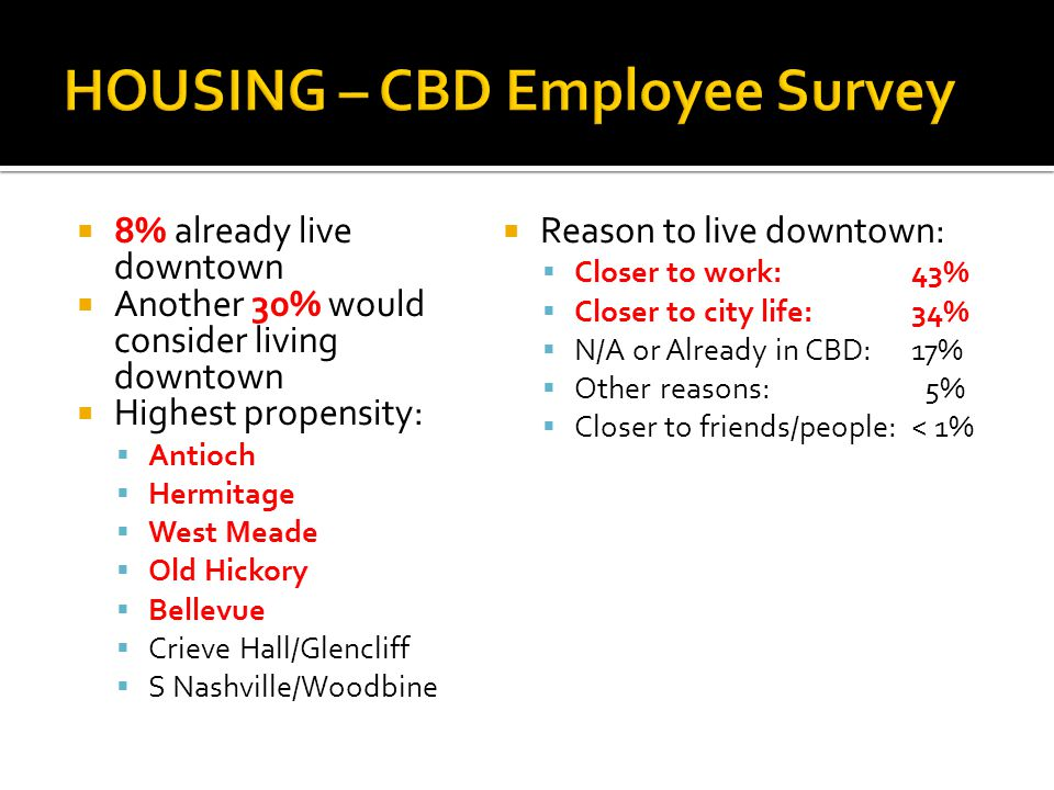 8% already live downtown Another 30% would consider living downtown Highest propensity: Antioch Hermitage West Meade Old Hickory Bellevue Crieve Hall/Glencliff S Nashville/Woodbine Reason to live downtown: Closer to work: 43% Closer to city life:34% N/A or Already in CBD:17% Other reasons: 5% Closer to friends/people:< 1%