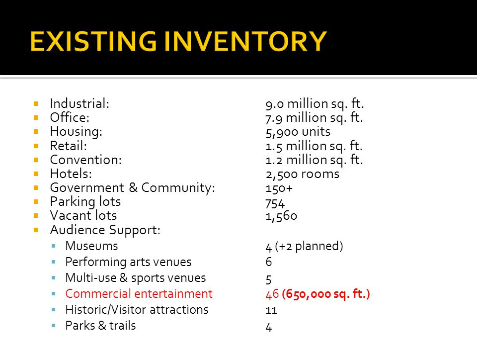 Industrial: 9.0 million sq. ft. Office: 7.9 million sq.