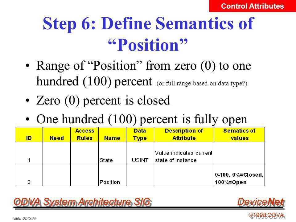 ODVA System Architecture SIG ©1998 ODVA DeviceNet \slides\ODVA 98 Step 6: Define Semantics of Position Range of Position from zero (0) to one hundred (100) percent (or full range based on data type?) Zero (0) percent is closed One hundred (100) percent is fully open Control Attributes