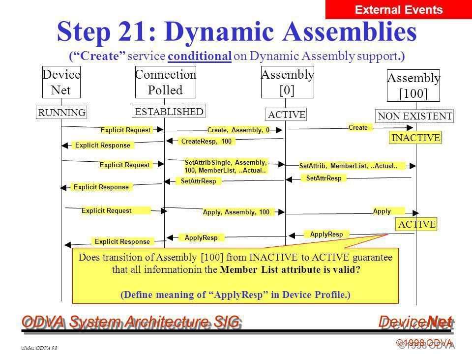 ODVA System Architecture SIG ©1998 ODVA DeviceNet \slides\ODVA 98 Step 21: Dynamic Assemblies (Create service conditional on Dynamic Assembly support.