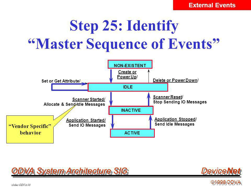 ODVA System Architecture SIG ©1998 ODVA DeviceNet \slides\ODVA 98 Step 25: Identify Master Sequence of Events NON-EXISTENT IDLE INACTIVE Create or Power Up/ Delete or Power Down/ Set or Get Attribute/ Scanner Started/ Allocate & Send Idle Messages Scanner Reset/ Stop Sending IO Messages NON-EXISTENT IDLE INACTIVE ACTIVE Application Started/ Send IO Messages ACTIVE Application Stopped/ Send Idle Messages INACTIVEIDLE External Events Vendor Specific behavior INACTIVE