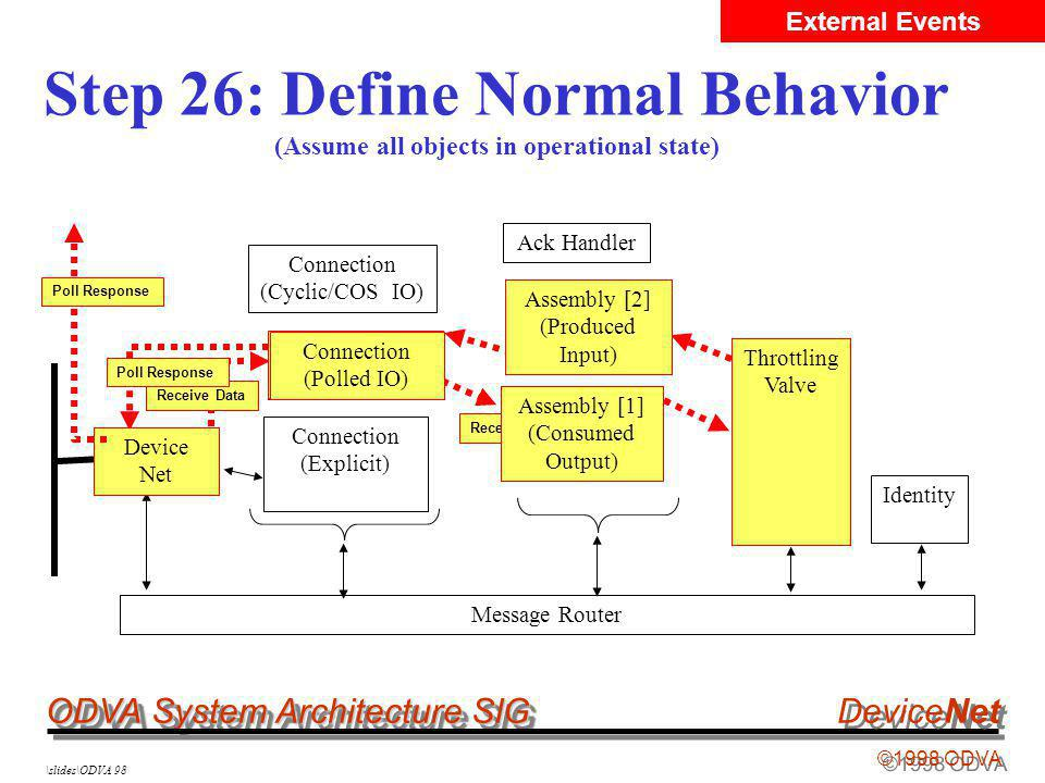 ODVA System Architecture SIG ©1998 ODVA DeviceNet \slides\ODVA 98 Step 26: Define Normal Behavior (Assume all objects in operational state) Message Router Device Net Connection (Polled IO) Assembly [2] (Produced Input) Assembly [1] (Consumed Output) Throttling Valve Connection (Explicit) Identity Connection (Cyclic/COS IO) Receive Data Device Net Connection (Polled IO) Received Data Setpoint Assembly [1] (Consumed Output) Actual Throttling Valve Assembly [2] (Produced Input) Actual Poll Response Connection (Polled IO) Device Net Poll Response External Events Ack Handler