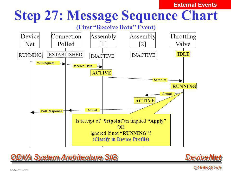 ODVA System Architecture SIG ©1998 ODVA DeviceNet \slides\ODVA 98 Step 27: Message Sequence Chart (First Receive Data Event) Device Net Connection Pol