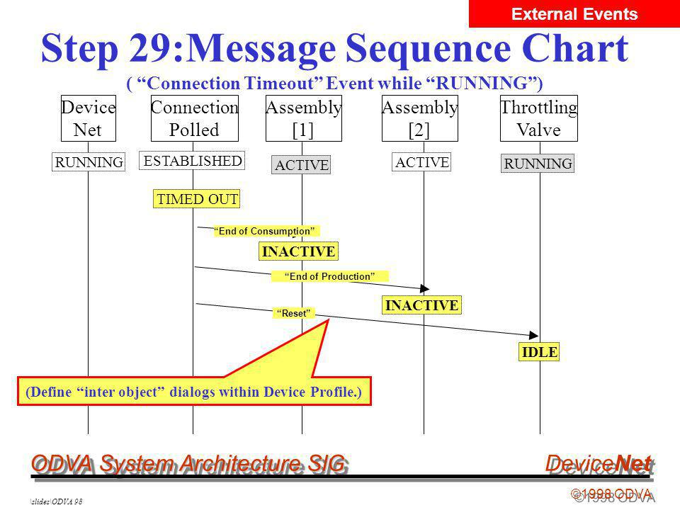 ODVA System Architecture SIG ©1998 ODVA DeviceNet \slides\ODVA 98 Step 29:Message Sequence Chart ( Connection Timeout Event while RUNNING) Device Net Connection Polled Assembly [1] Assembly [2] Throttling Valve ACTIVE RUNNING ESTABLISHED ACTIVE End of Consumption INACTIVE RUNNING (Define inter object dialogs within Device Profile.) IDLE ResetEnd of Production INACTIVE TIMED OUT External Events