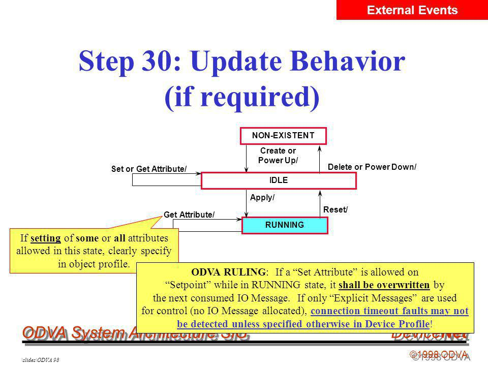 ODVA System Architecture SIG ©1998 ODVA DeviceNet \slides\ODVA 98 Step 30: Update Behavior (if required) NON-EXISTENT IDLE RUNNING Create or Power Up/ Delete or Power Down/ Set or Get Attribute/ Apply/ Reset/ External Events Get Attribute/ If setting of some or all attributes allowed in this state, clearly specify in object profile.