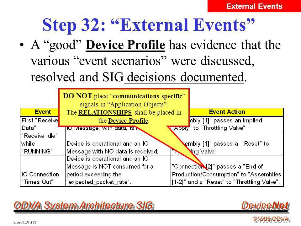ODVA System Architecture SIG ©1998 ODVA DeviceNet \slides\ODVA 98 Step 32: External Events A good Device Profile has evidence that the various event scenarios were discussed, resolved and SIG decisions documented.