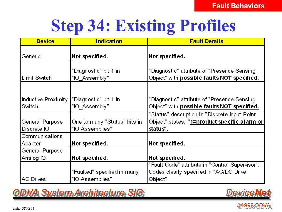ODVA System Architecture SIG ©1998 ODVA DeviceNet \slides\ODVA 98 Step 34: Existing Profiles Fault Behaviors