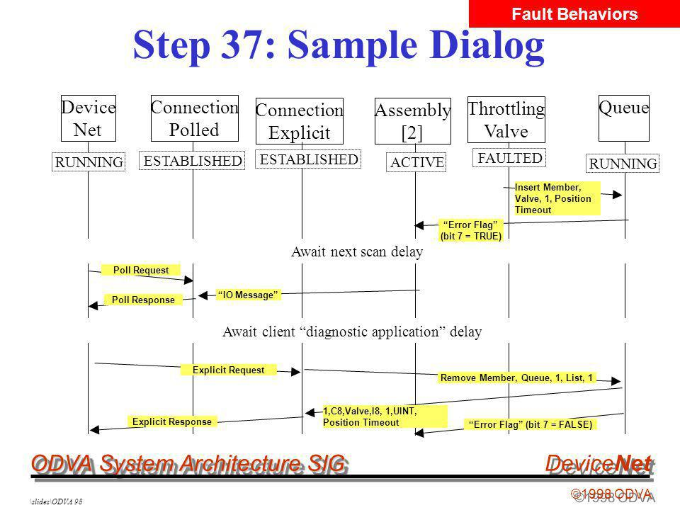 ODVA System Architecture SIG ©1998 ODVA DeviceNet \slides\ODVA 98 Step 37: Sample Dialog Device Net Connection Polled Throttling Valve Queue RUNNING ESTABLISHED Insert Member, Valve, 1, Position Timeout RUNNING Connection Explicit ESTABLISHED FAULTED Assembly [2] ACTIVE Explicit Request Remove Member, Queue, 1, List, 1 1,C8,Valve,I8, 1,UINT, Position Timeout Explicit Response Poll Response IO Message Await client diagnostic application delay Poll Request Fault Behaviors Error Flag (bit 7 = FALSE) Await next scan delay Error Flag (bit 7 = TRUE)