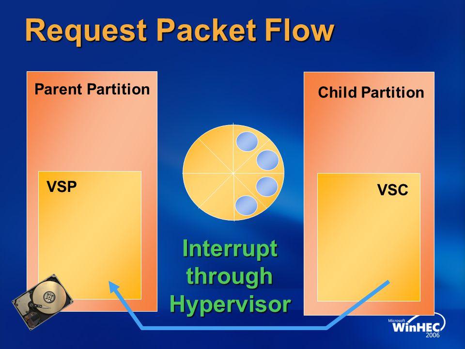 Request Packet Flow Parent Partition Child Partition VSC VSP InterruptthroughHypervisor