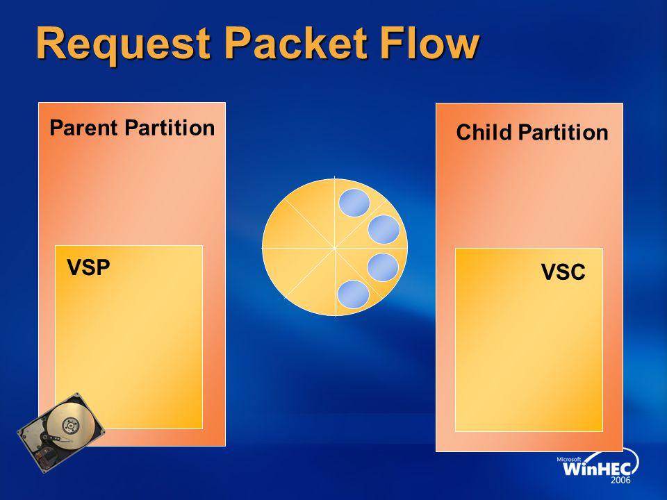 Request Packet Flow Parent Partition Child Partition VSC VSP