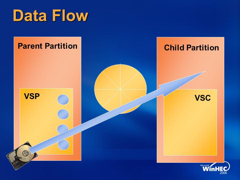 Data Flow Parent Partition Child Partition VSC VSP