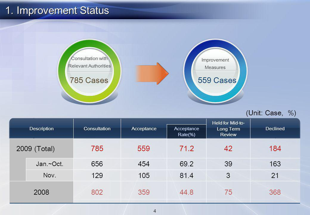 1. Improvement Status DescriptionConsultationAcceptance Held for Mid-to- Long Term Review Declined Acceptance Rate(%) 2009 (Total) 78555971.242184 Jan