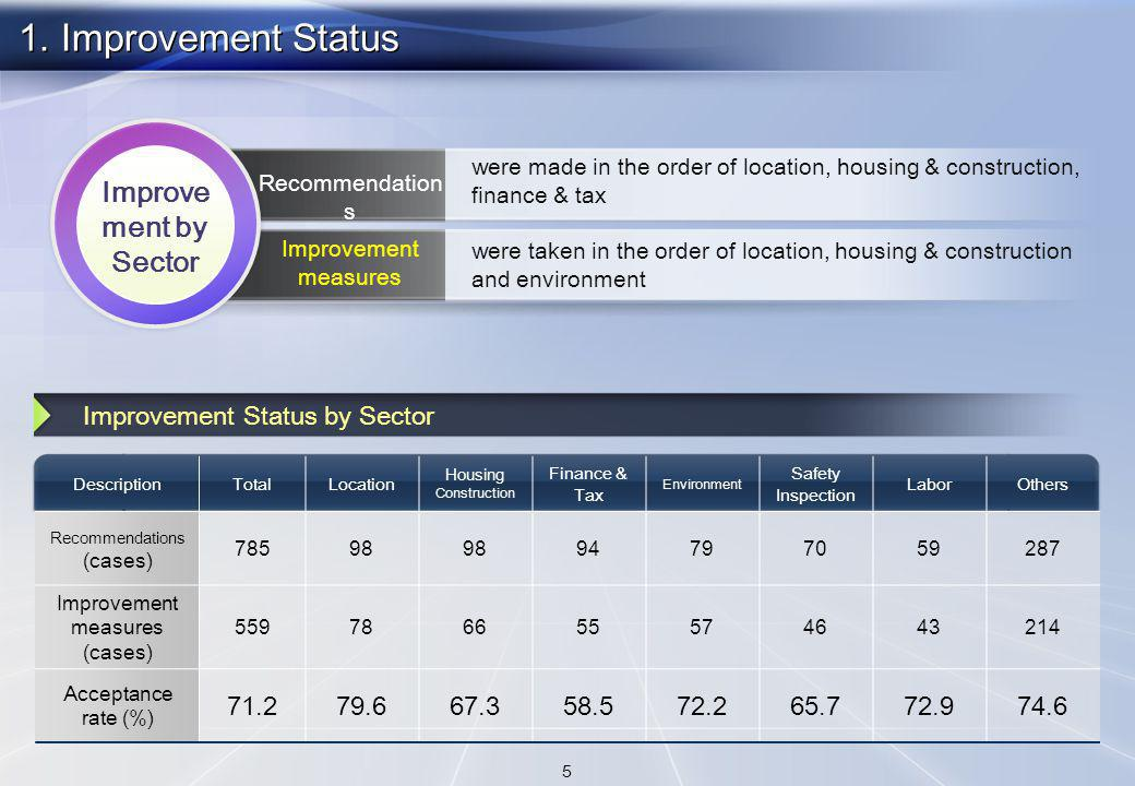 DescriptionTotalLocation Housing Construction Finance & Tax Environment Safety Inspection LaborOthers Recommendations (cases) Improvement measures (cases) Acceptance rate (%) Improvement Status by Sector Improve ment by Sector were made in the order of location, housing & construction, finance & tax were taken in the order of location, housing & construction and environment 1.