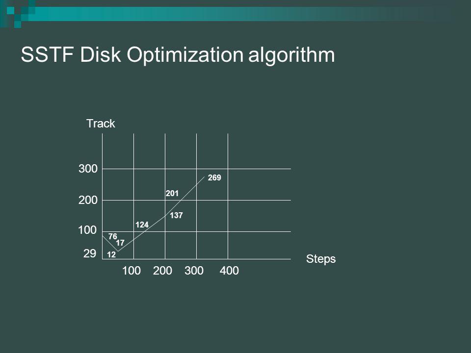 SSTF Disk Optimization algorithm 300 200 100 200300400 29 76 17 12 124 137 201 269 Steps Track