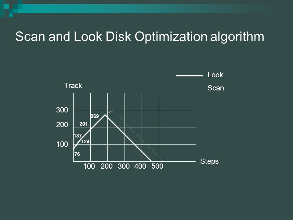 Scan and Look Disk Optimization algorithm Scan Look 100200300400500 100 200 300 76 124 137 201 269 Track Steps