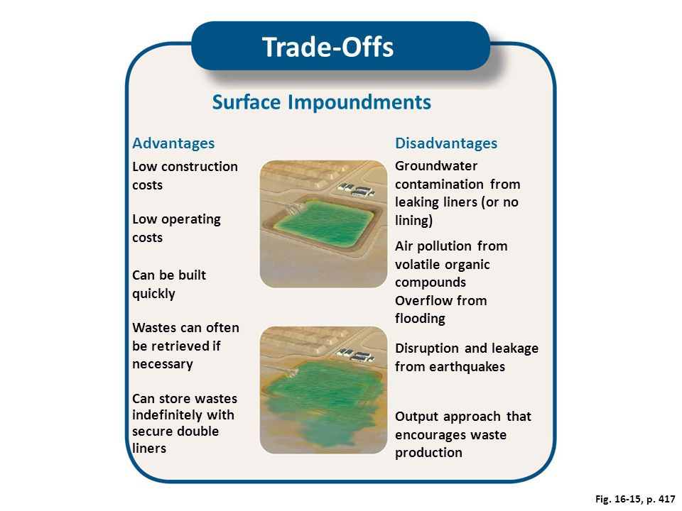 Fig. 16-15, p. 417 Trade-Offs Surface Impoundments AdvantagesDisadvantages Wastes can often be retrieved if necessary Groundwater contamination from l