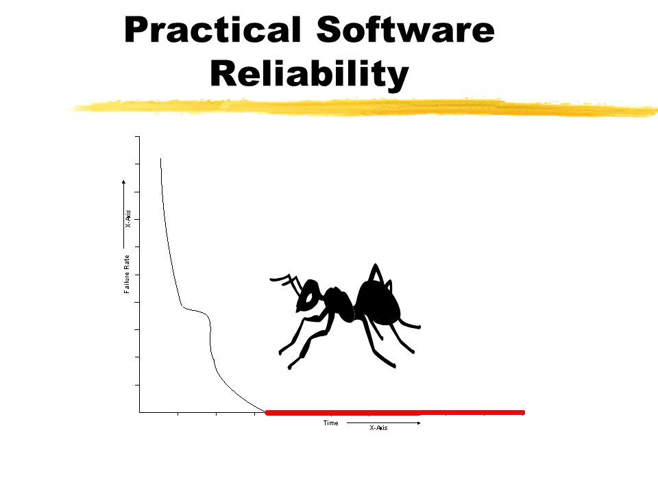 Theoretical Software Reliability
