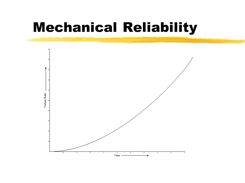 Reliability Growth Example