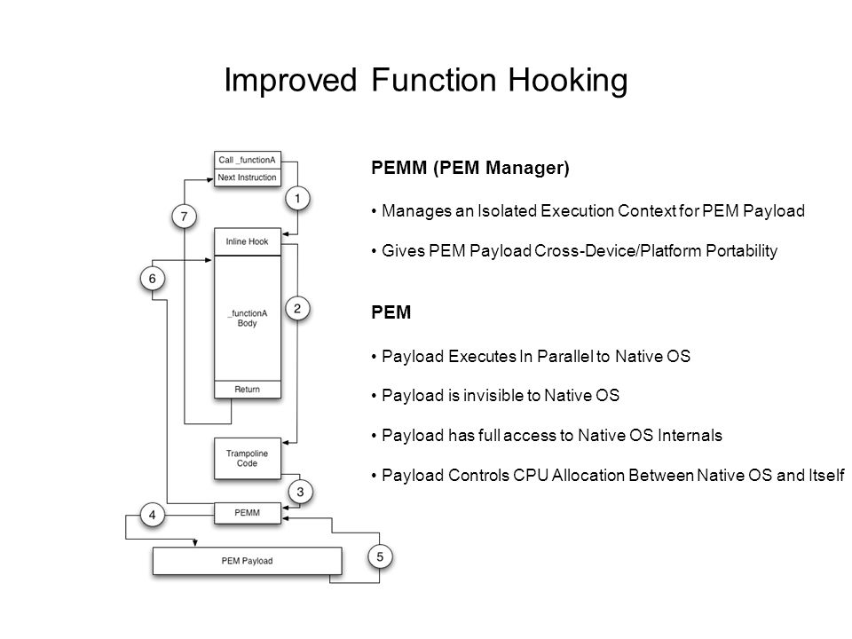 Improved Function Hooking PEMM (PEM Manager) Manages an Isolated Execution Context for PEM Payload Gives PEM Payload Cross-Device/Platform Portability PEM Payload Executes In Parallel to Native OS Payload is invisible to Native OS Payload has full access to Native OS Internals Payload Controls CPU Allocation Between Native OS and Itself