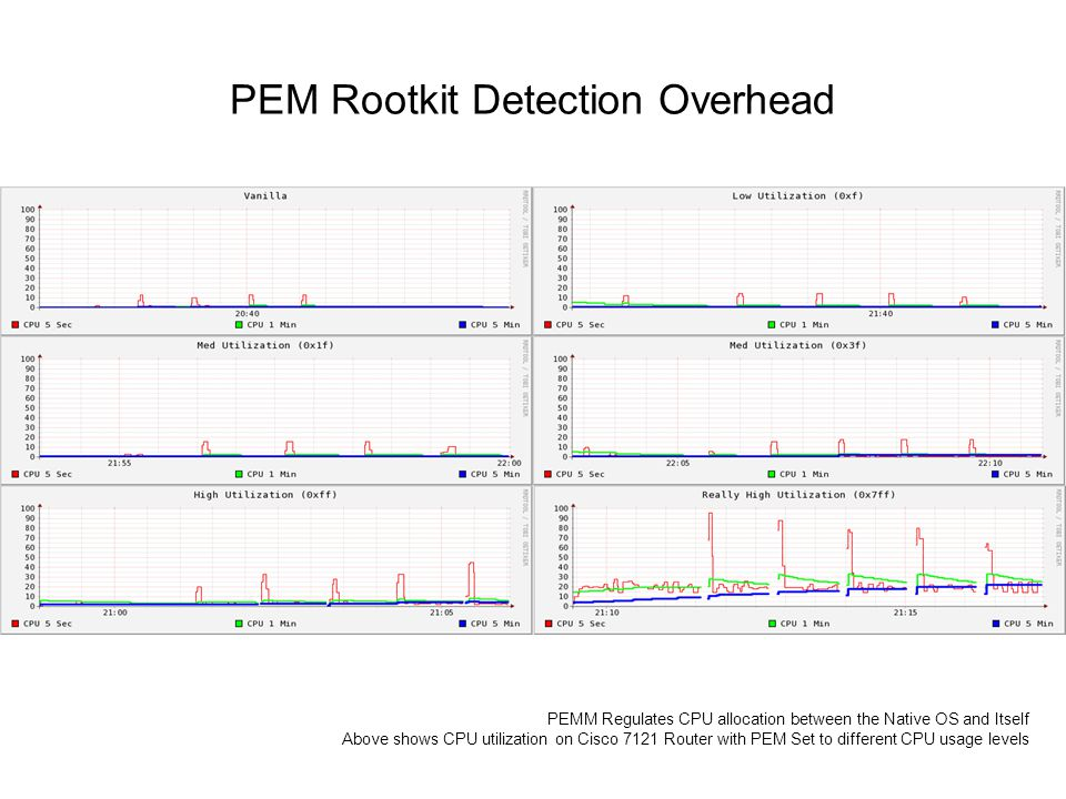 PEM Rootkit Detection Overhead PEMM Regulates CPU allocation between the Native OS and Itself Above shows CPU utilization on Cisco 7121 Router with PEM Set to different CPU usage levels