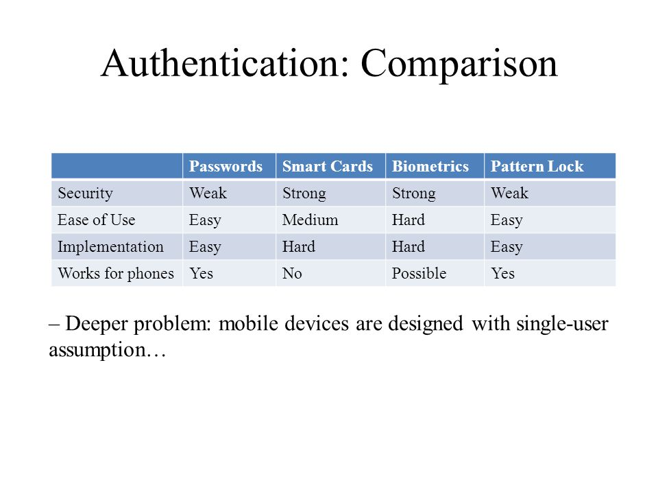 Authentication: Comparison PasswordsSmart CardsBiometricsPattern Lock SecurityWeakStrong Weak Ease of UseEasyMediumHardEasy ImplementationEasyHard Easy Works for phonesYesNoPossibleYes – Deeper problem: mobile devices are designed with single-user assumption…