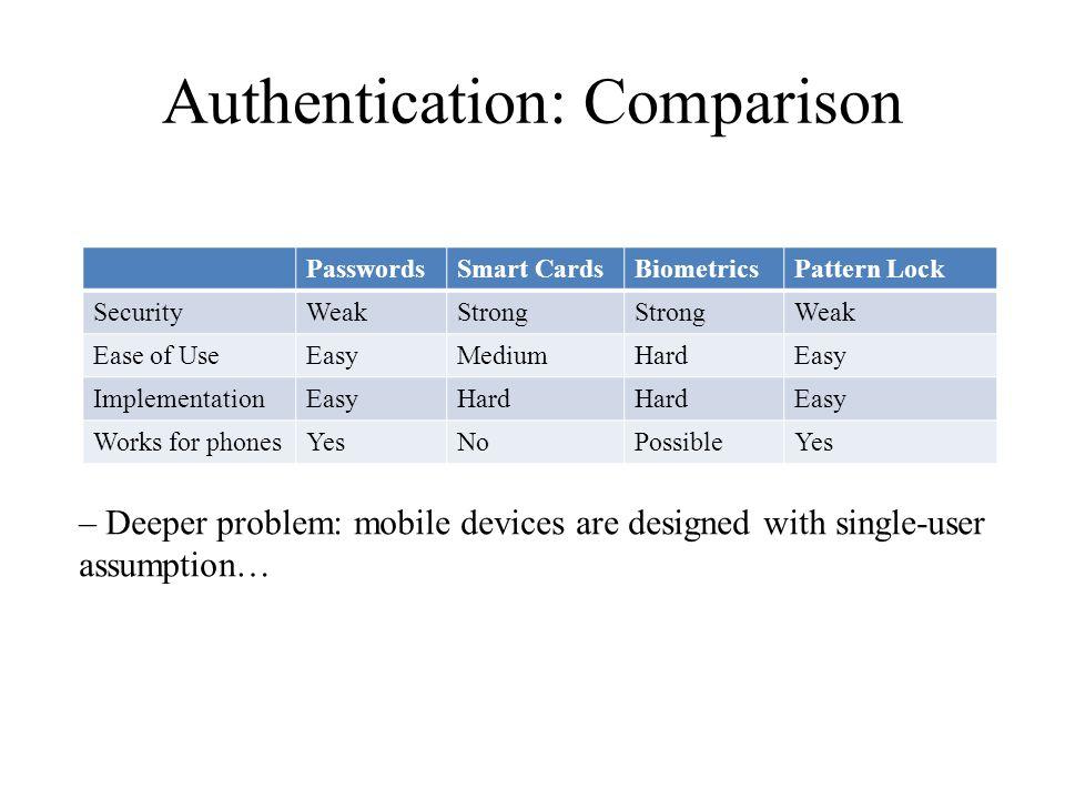 Authentication: Comparison PasswordsSmart CardsBiometricsPattern Lock SecurityWeakStrong Weak Ease of UseEasyMediumHardEasy ImplementationEasyHard Eas