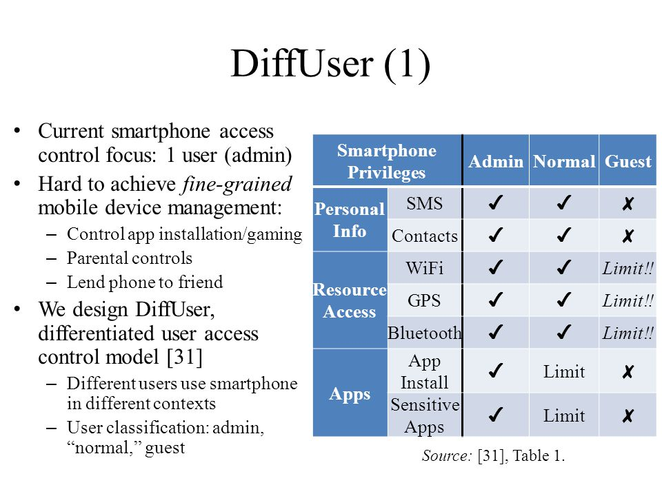 DiffUser (1) Current smartphone access control focus: 1 user (admin) Hard to achieve fine-grained mobile device management: – Control app installation