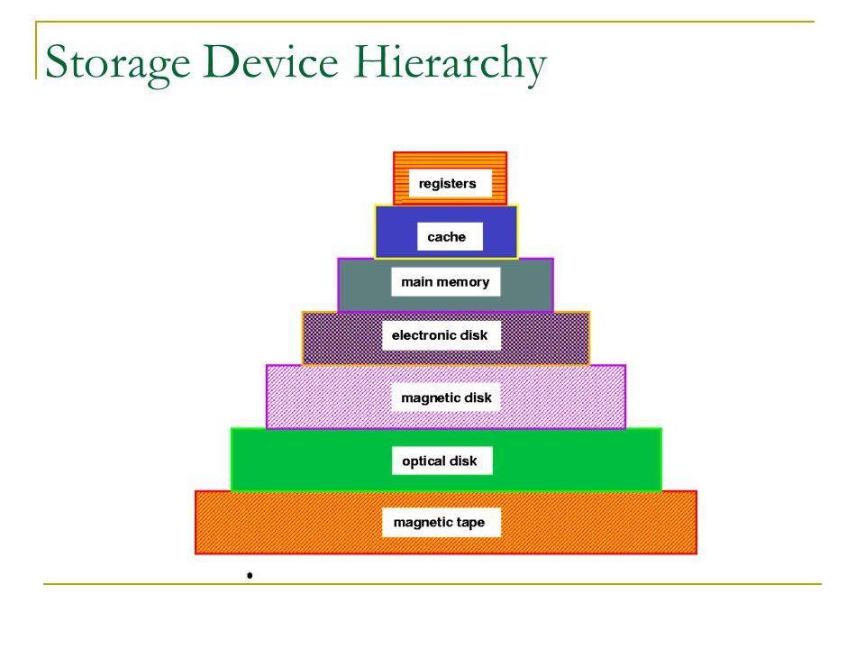 Storage Device Hierarchy