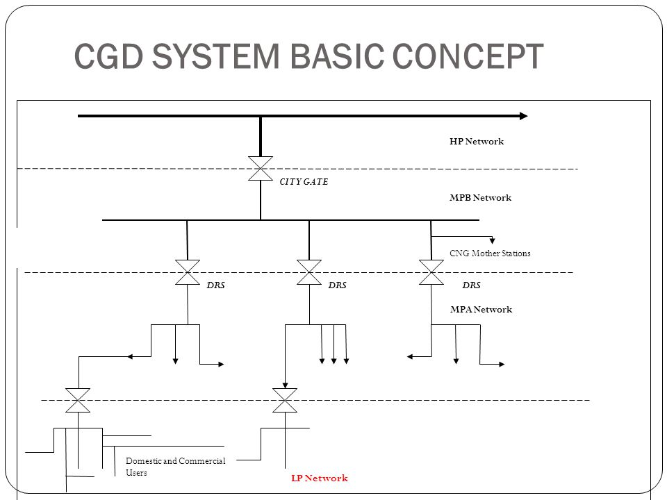 Process Design Polyflow Formulae Q = 1.522786 * 10 -3 * (d) 2.623 * {(h/L) 0.541 } Peak Gas flow is assumed @ 0.5 SCMH for one house Being a standard PNG Connection, we have standardize the design of PNG Network as follows; ½ GI pipes up to G + 4 apartments OR 5 connections in case of raw house.