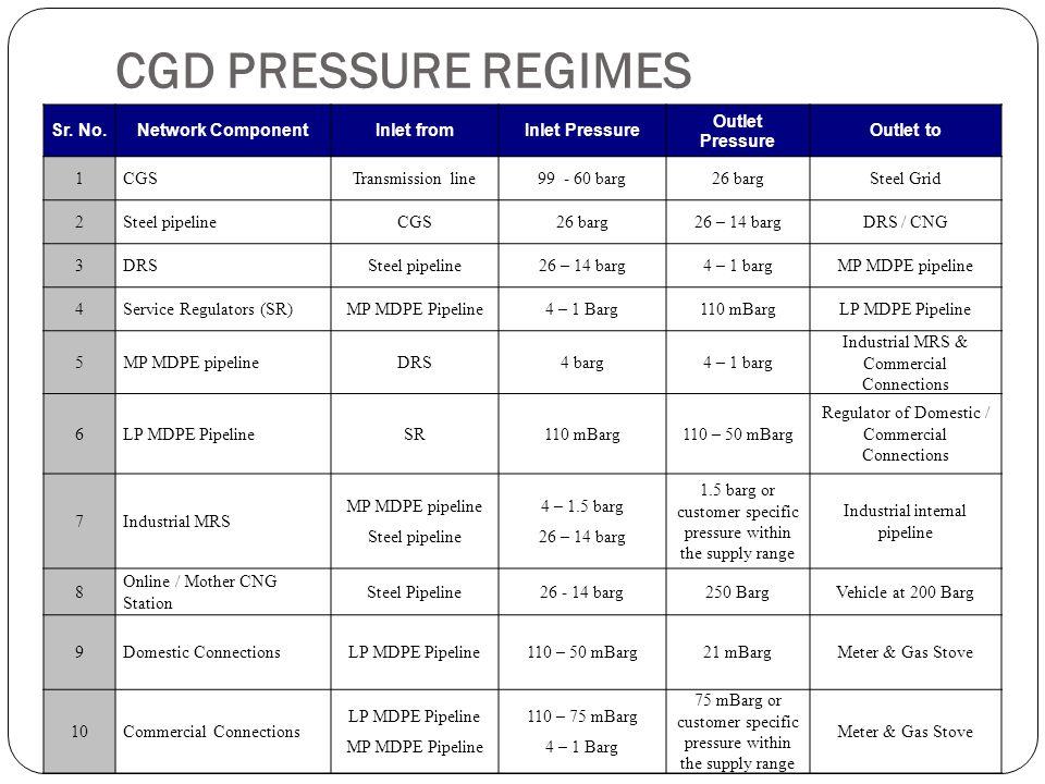 PE Stop Off Valves (Typical) Standard: ASME B 16.40, EN 1555-4 Pressure Class: SDR 11.