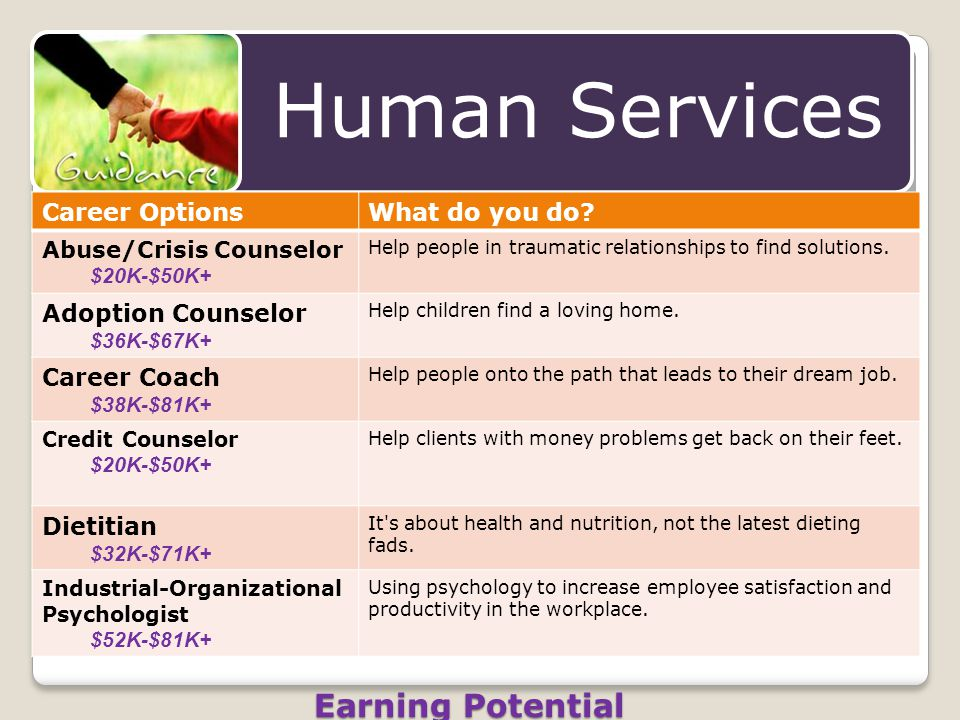 Earning Potential Career OptionsWhat do you do? Abuse/Crisis Counselor $20K-$50K+ Help people in traumatic relationships to find solutions. Adoption C