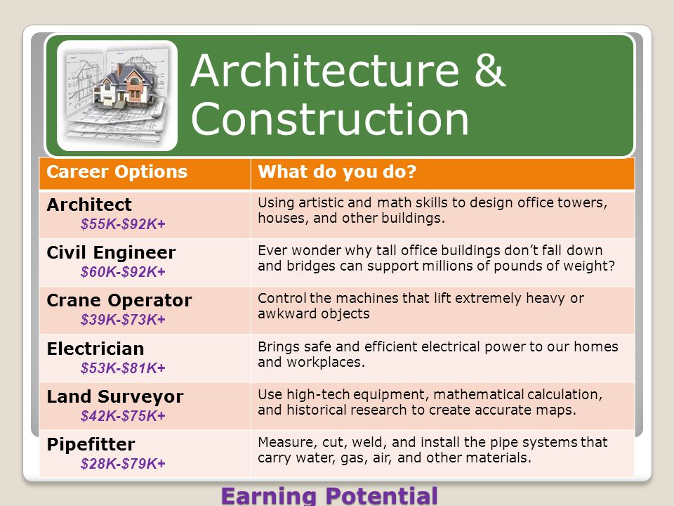 Career OptionsWhat do you do? Architect $55K-$92K+ Using artistic and math skills to design office towers, houses, and other buildings. Civil Engineer