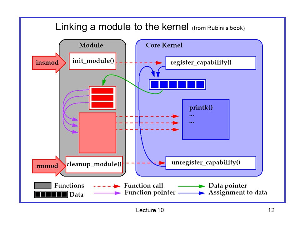 Lecture 1012 Linking a module to the kernel (from Rubinis book)
