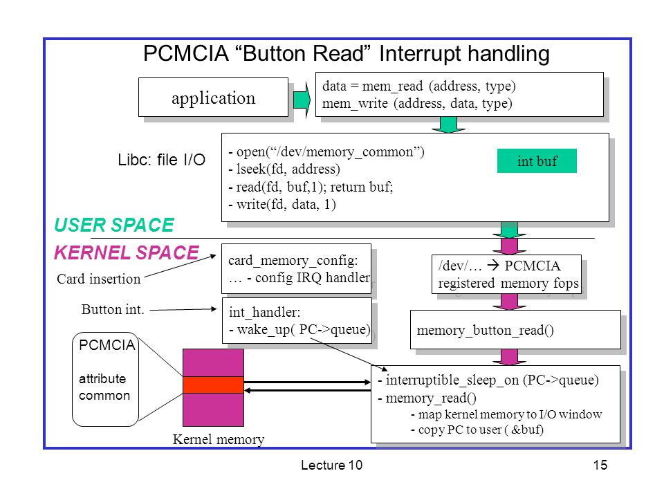 Lecture 1015 PCMCIA Button Read Interrupt handling application data = mem_read (address, type) mem_write (address, data, type) data = mem_read (address, type) mem_write (address, data, type) /dev/… PCMCIA registered memory fops /dev/… PCMCIA registered memory fops memory_button_read() - interruptible_sleep_on (PC->queue) - memory_read() - map kernel memory to I/O window - copy PC to user ( &buf) - interruptible_sleep_on (PC->queue) - memory_read() - map kernel memory to I/O window - copy PC to user ( &buf) USER SPACE KERNEL SPACE Libc: file I/O PCMCIA attribute common - open(/dev/memory_common) - lseek(fd, address) - read(fd, buf,1); return buf; - write(fd, data, 1) - open(/dev/memory_common) - lseek(fd, address) - read(fd, buf,1); return buf; - write(fd, data, 1) int buf Card insertion card_memory_config: … - config IRQ handler card_memory_config: … - config IRQ handler Kernel memory Button int.