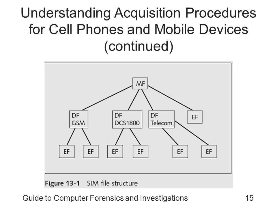 Guide to Computer Forensics and Investigations15 Understanding Acquisition Procedures for Cell Phones and Mobile Devices (continued)