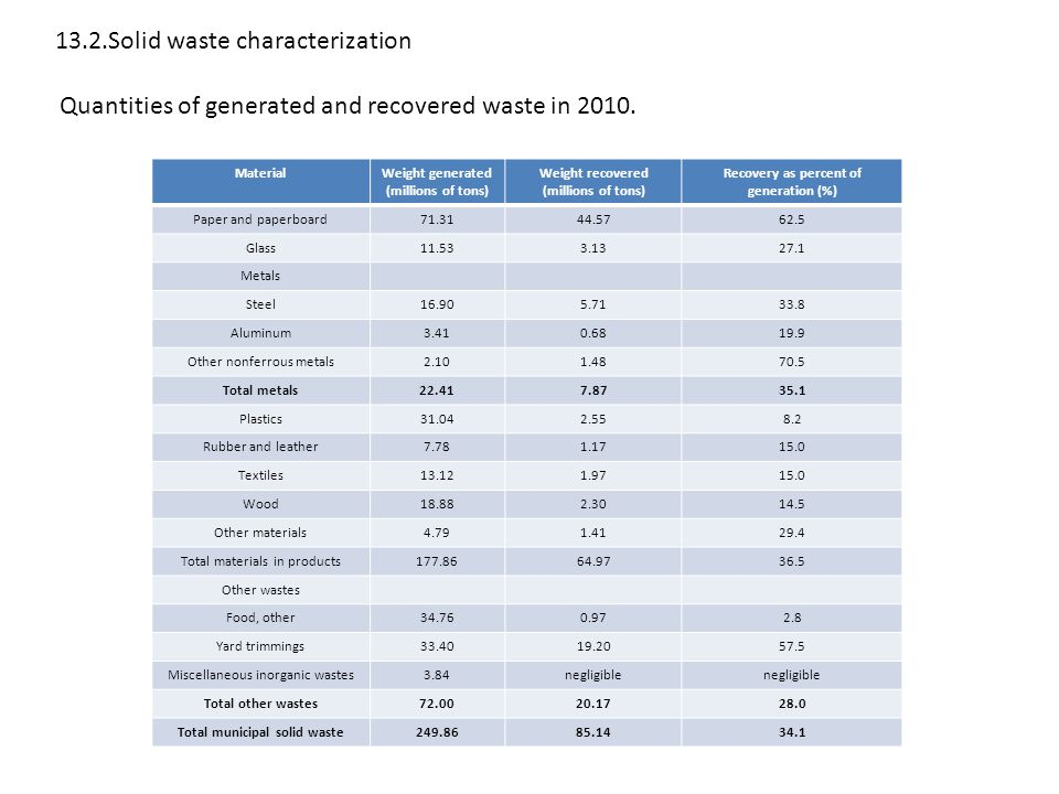 13.2.Solid waste characterization Quantities of generated and recovered waste in 2010.