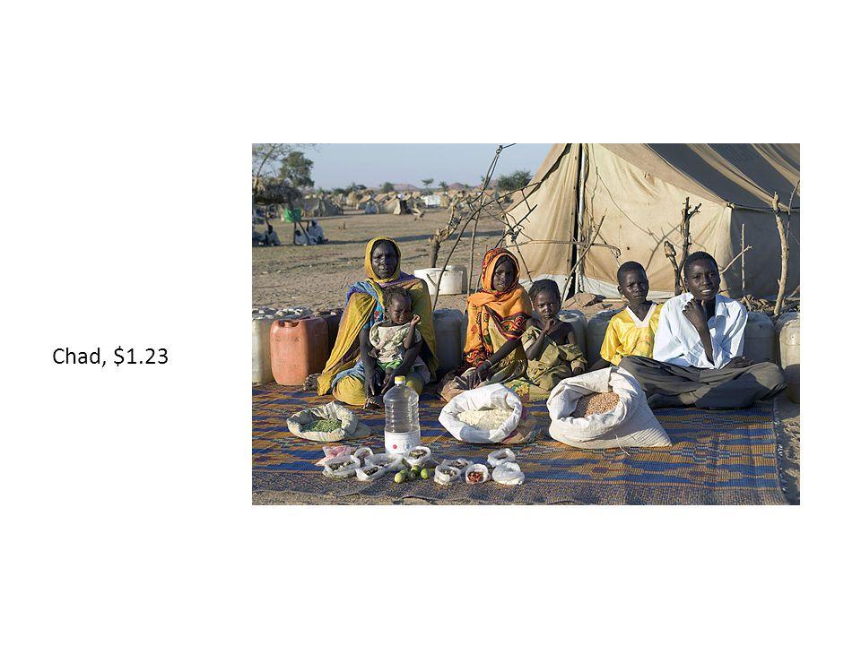 Kuwait, $221.45
