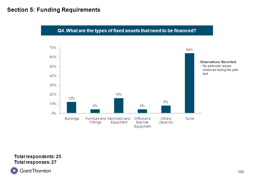 106 Section 5: Funding Requirements Q5.