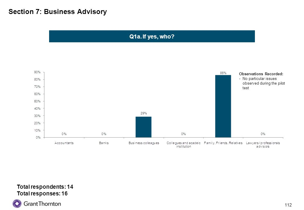 113 Section 7: Business Advisory Q3.Are you currently paying for such business advisory services.