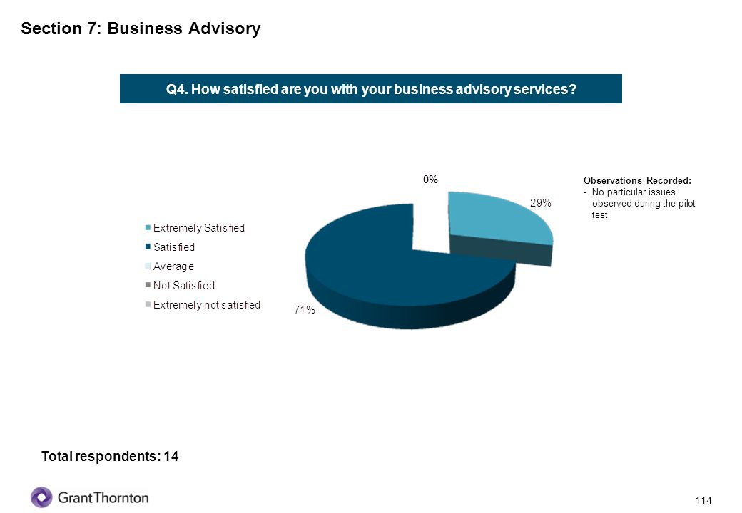 115 Section 7: Business Advisory Q5.What is your opinion on such services being offered by banks.