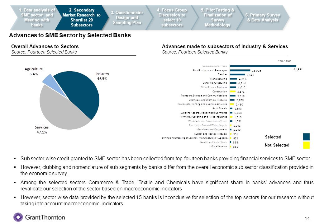 15 1.Data analysis of SME sector and Meeting with banks 2.