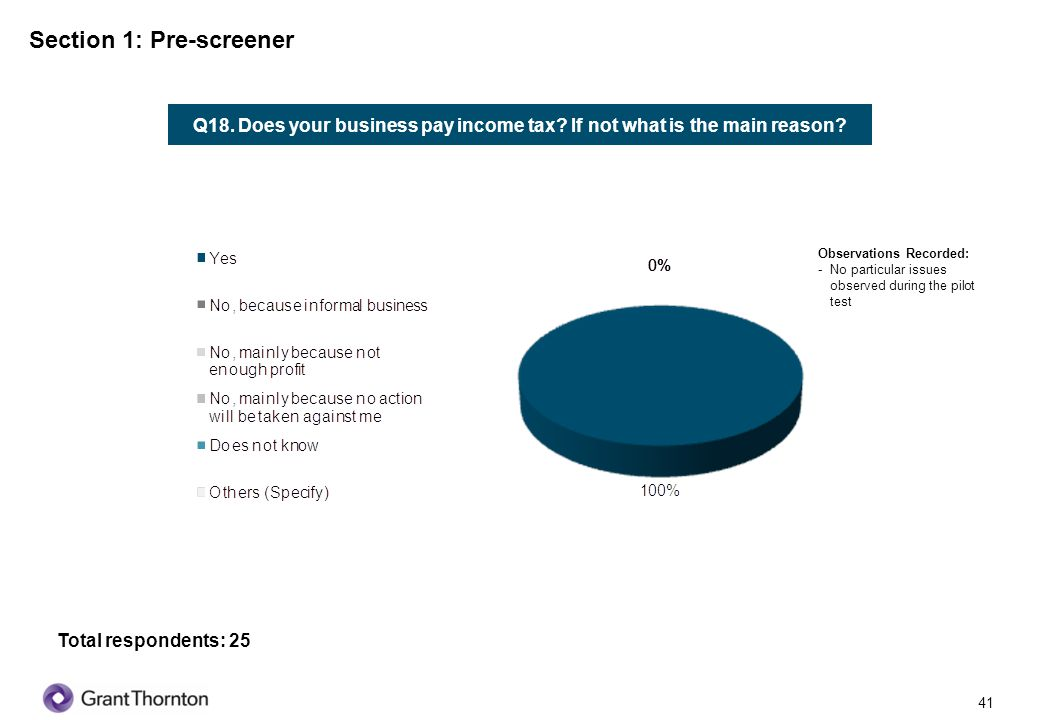 42 Section 1: Pre-screener Q19.Is your business registered for GST.
