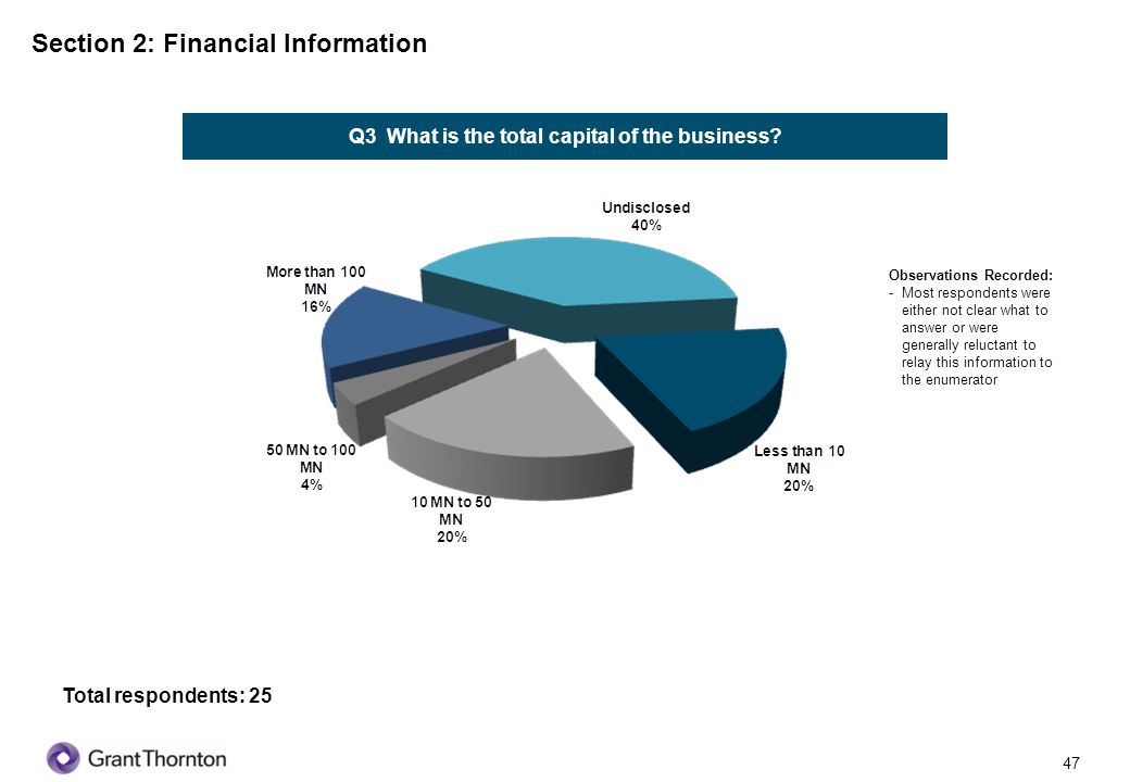 48 Q4 What is the amount of total business assets for last financial year.