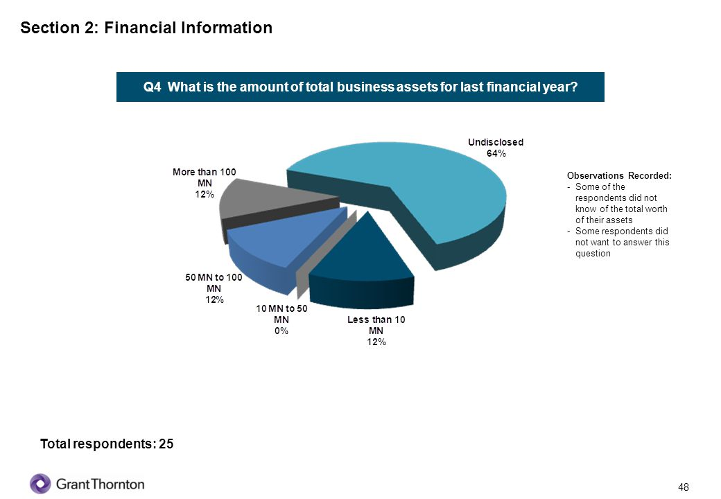 49 Q5 What is the composition of total assets with respect to following business assets.