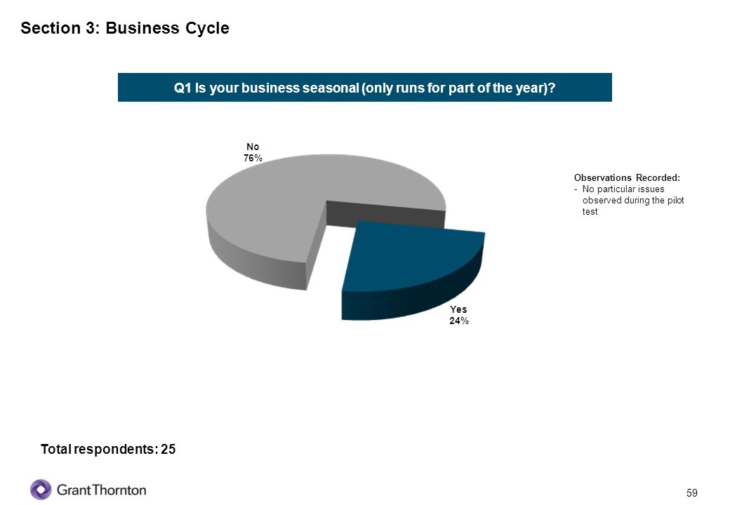 60 Section 3: Business Cycle Q2 How many competitors do you have.