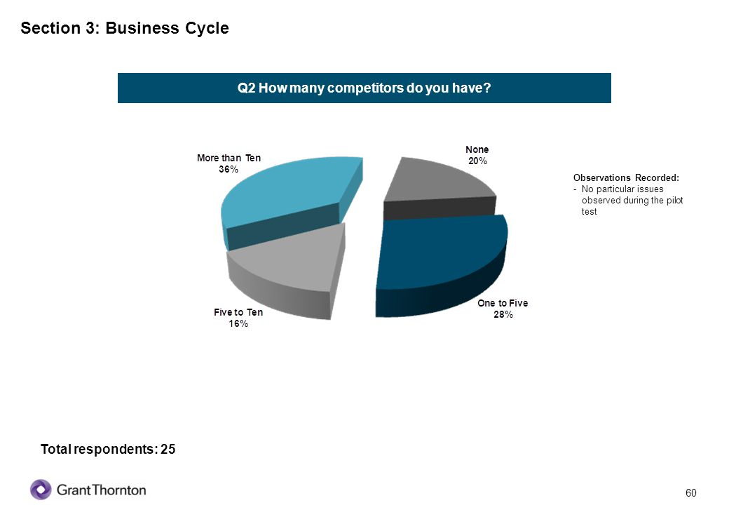 61 Section 3: Business Cycle Q4 What kind of suppliers do you have.