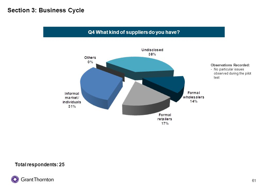 62 Section 3: Business Cycle Q5 How many suppliers do you have.