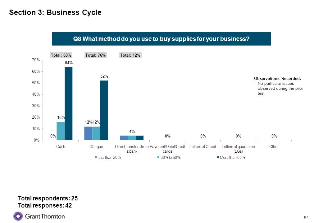 65 Section 3: Business Cycle Q10 What is the early payment/cash discount offered by your suppliers (if any) Total respondents: 25 Observations Recorded: -No particular issues observed during the pilot test