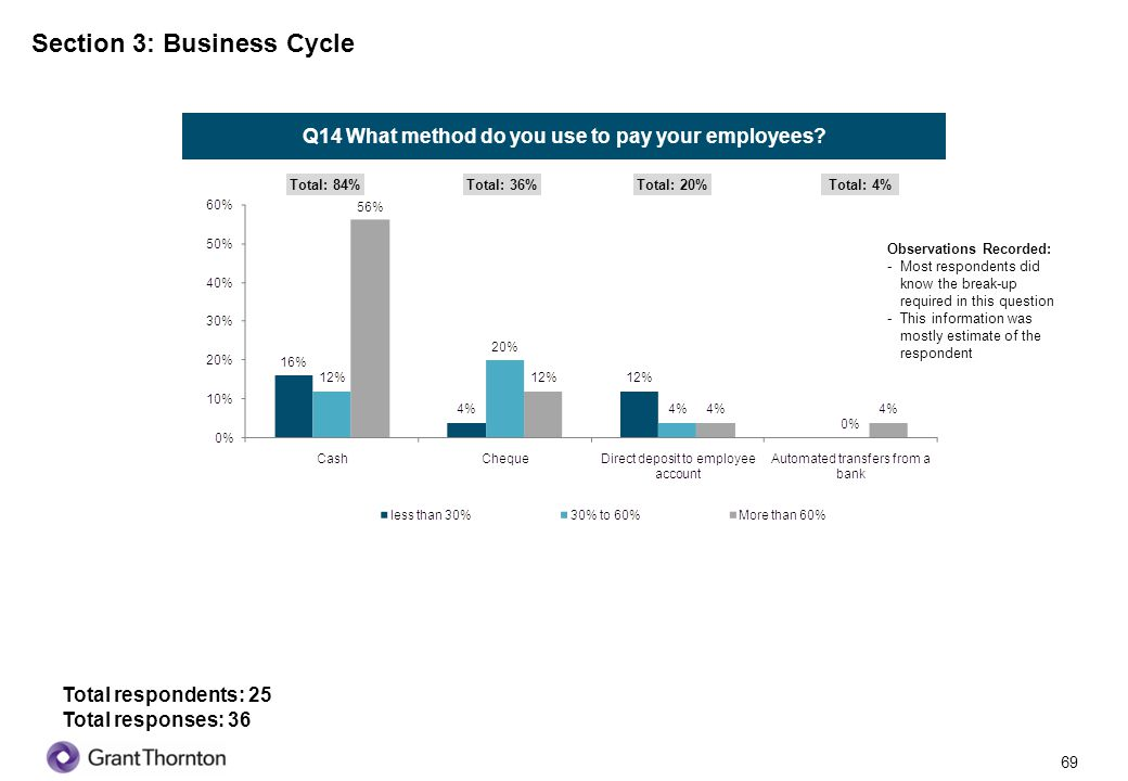 70 Section 3: Business Cycle Q15 Which of the following apply to your business.